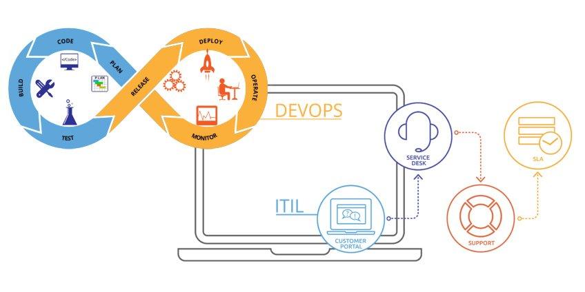 ITIL and DevOps process comparison