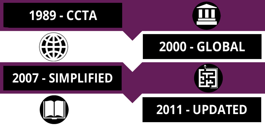 History of ITIL