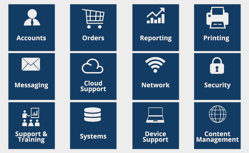 What is an ITIL Service Catalog?