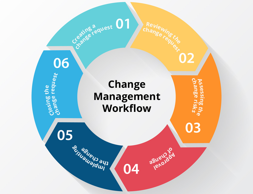 What is ITIL change management and why is it important?