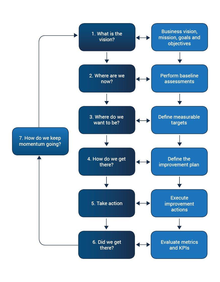 ITIL model