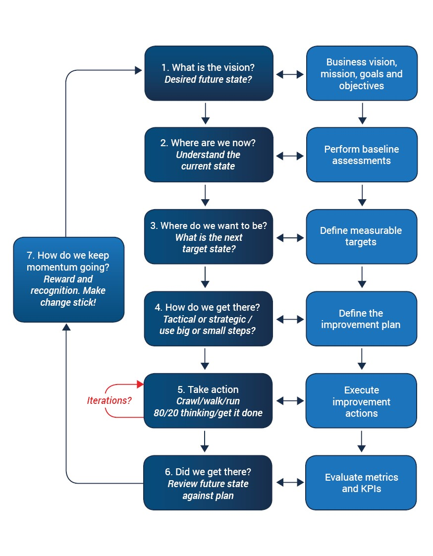 ITIL process model
