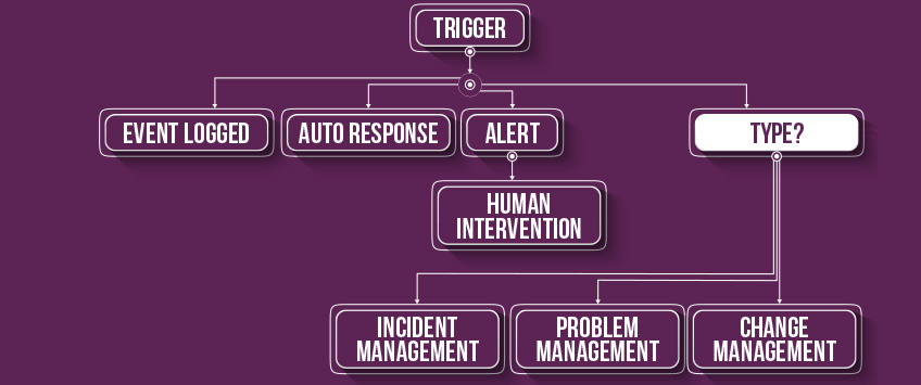 ITIL event management correlation and response flowchart