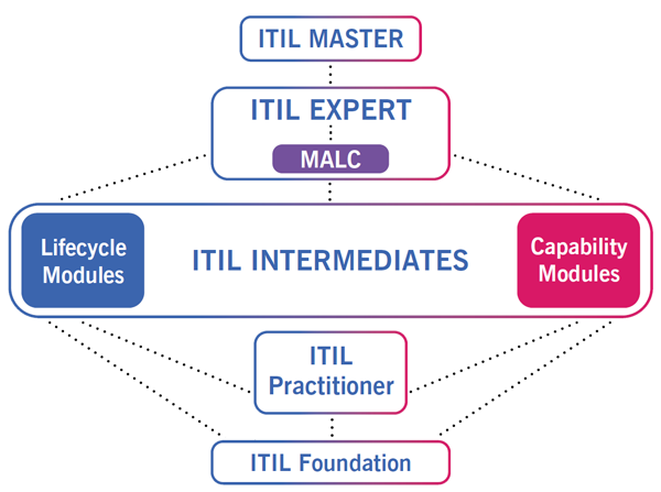 ITIL Certification Levels | An Outline of ITIL Qualifications & Versions